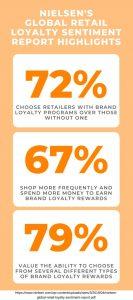 Brand Loyalty Programs Survey by Nielsen