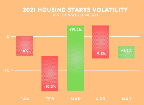 Construction Housing Starts 2021 Data